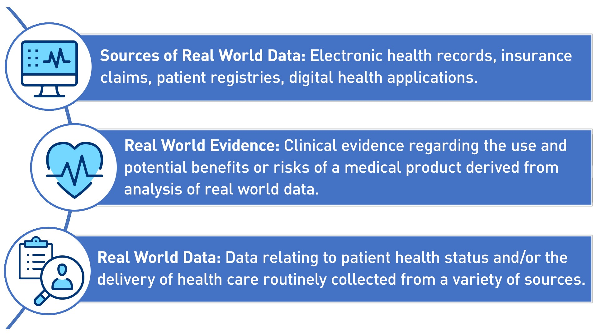 Sources of Real World Data