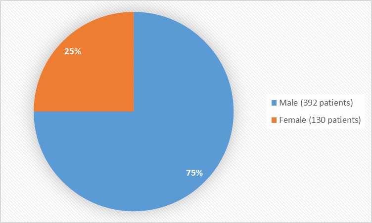 Pie chart summarizing how many males and females were in the clinical trial. In total, 392 males (75%) and 130 (25%) females participated in the clinical trial.