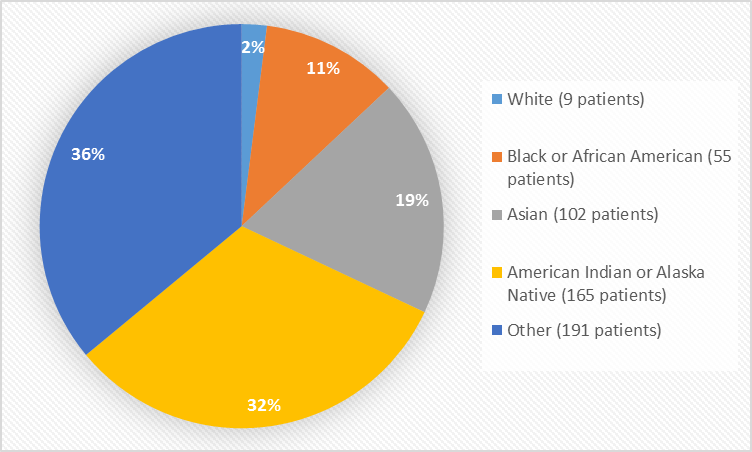 Pie chart summarizing the percentage of patients by race enrolled in the clinical trial. In total, 9 (2%) White, 55 (11%) Black or African American, 102 (19%) Asian, 165 (32%) American Indian or Alaska Native, and 191 (36%) Other patients participated in the clinical trial.
