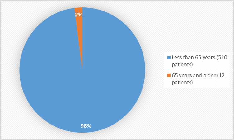 Pie chart summarizing how many individuals of certain age groups were enrolled in the clinical trial. In total, 510 patients (98%) were less than 65 years old, and 12 patients (2%) were 65 years and older.