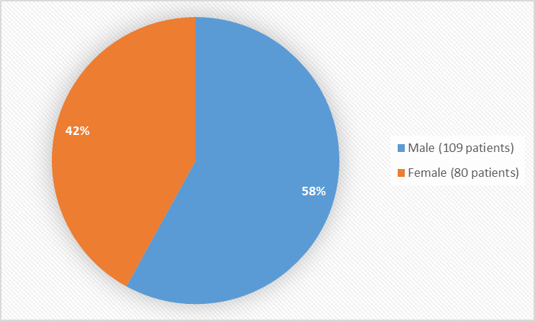 Pie chart summarizing how many males and females were in the clinical trials. In total, 109 (58%) males and 80 (42%) females participated in the clinical trials.