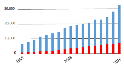 Opioid deaths involving benzodiazepines. Annual deaths from 1999 to 2016 and proportion of deaths from opioids when benzodiazepines were taken concurrently (red). Both deaths from opioids alone, and deaths from opioids when benzodiazepines were taken concurrently rose significantly from 1999 to 2016. Data are from the Centers for Disease Control