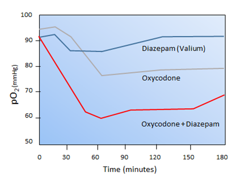 A model of respiratory depression in the presence of opioids. The graph shows the lowering of arterial oxygen levels in rates exposed to a benzodiazepine drug (Valium, blue line), the opioid drug oxycodone (gray), or both drugs (red). Respiratory depression or the extent to which oxygen is lowered in the presence of both drugs is more than what would be predicted by the action of each drug alone. Using a rat model they developed, CDER researchers are studying the respiratory effects of a wide and representative range of psychoactive sedative drugs (PSDs) in the presence or absence of oxycodone. The goal is to help develop more informed labeling and ultimately safer use and prescribing of PSDs in patients who are also being treated with opioids.</</