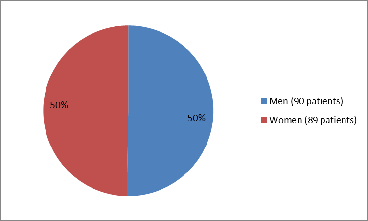 Pie chart summarizing how many men and women were in the clinical trial. In total, 90 men (50%) and 89 women (50%) participated in the clinical trial