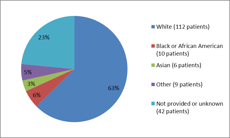 Pie chart summarizing the percentage of patients by race in the clinical trial. In total, 112 White (63%), 10 Black or African American (6%), 6 Asian (3%),  9 of other race patients (5%) and 42 patients with no disclosed race (23%) participated in the clinical trials.