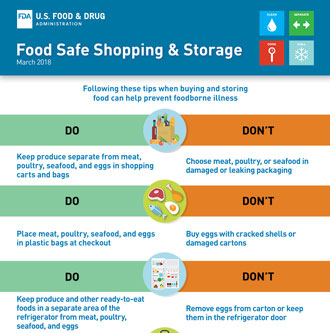 Food Safe Shopping and Storage