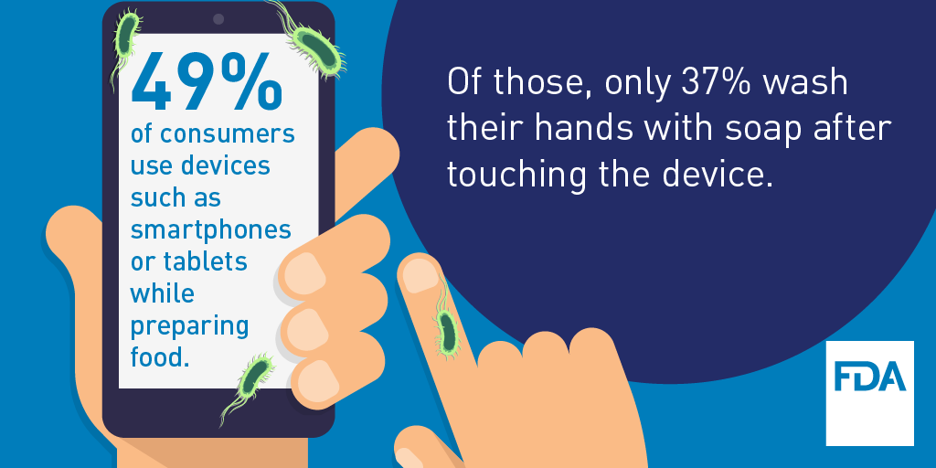 49% of consumers use devices while preparing food; of those 37% wash their hands with soap after touching the device while preparing food