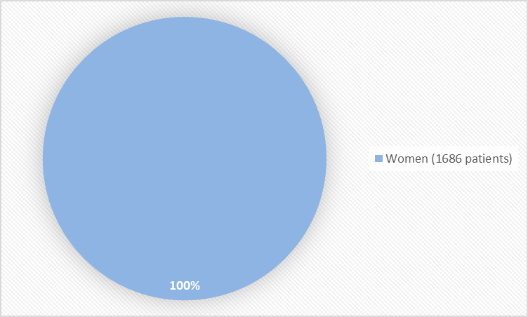 Pie chart summarizing how many women were in the clinical trial. In total, 1686 (100%) women participated in the clinical trials.