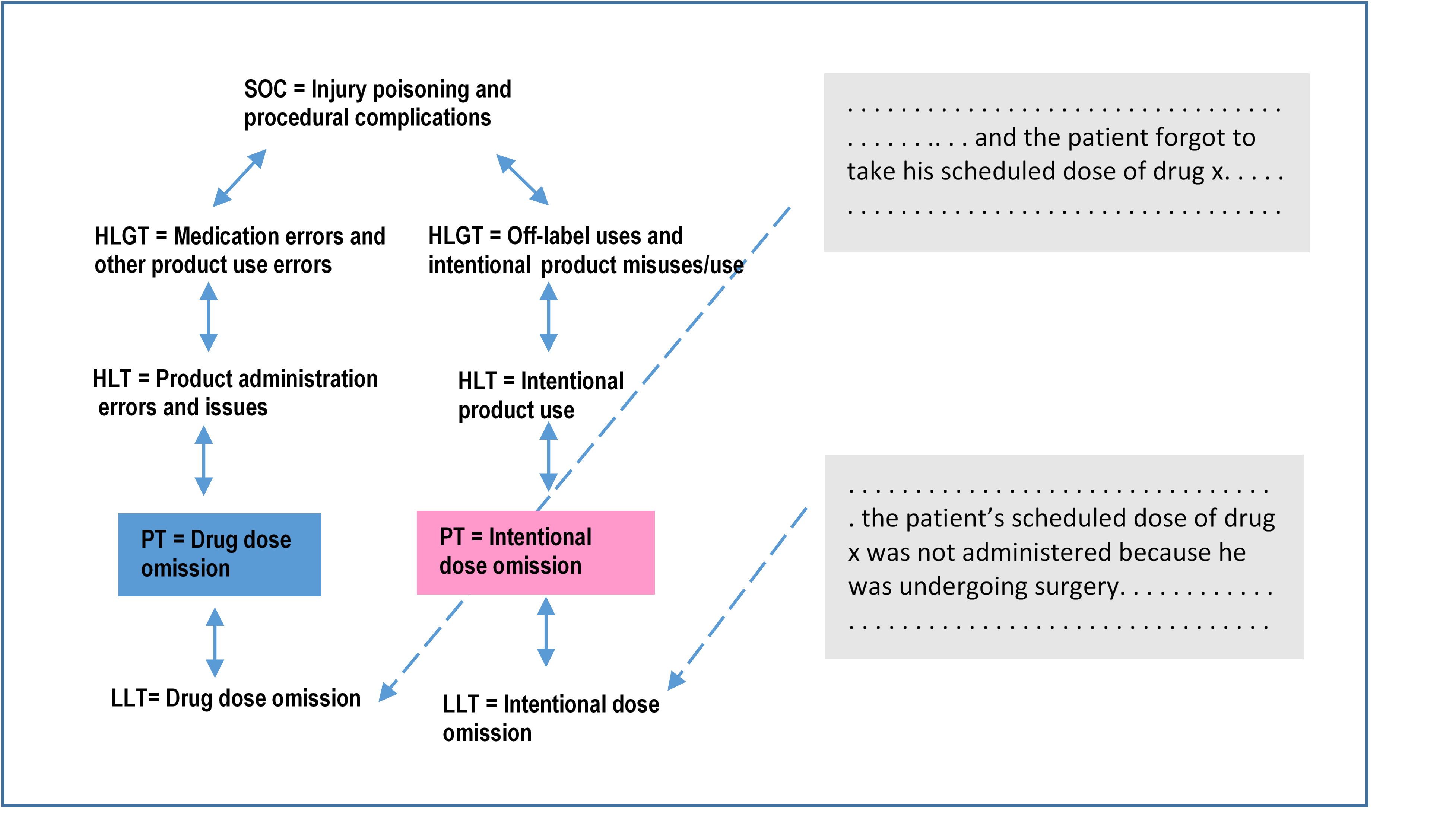 "Figure 1. In coding into MedDRA, lower-level terms (LLTs) are selected from texts in regulatory submissions (e.g., descriptions of patient experiences in a trial, physician reports of adverse events). LLTs are linked to a smaller set of preferred terms (PTs), each of which has a predetermined link to one or more system or organ classes (SOCs) via a high-level term (HLT) and a high-level group term (HLGT). Using this logical structure and consistently selecting correct LLTs from narratives enable retrieval, sharing, and analysis of what could otherwise be unmanageable information in the free text. But this depends on accurate translation into the MedDRA terminology through correct choices of LLTs. As an example of a coding challenge, both narratives at left describe a patient not receiving a scheduled drug, but the term ""drug dose omission"" in MedDRA would apply only to a medication error and not to a clinical decision not to administer the dose. The example is from MedDRA® Term Selection: Points to Consider."