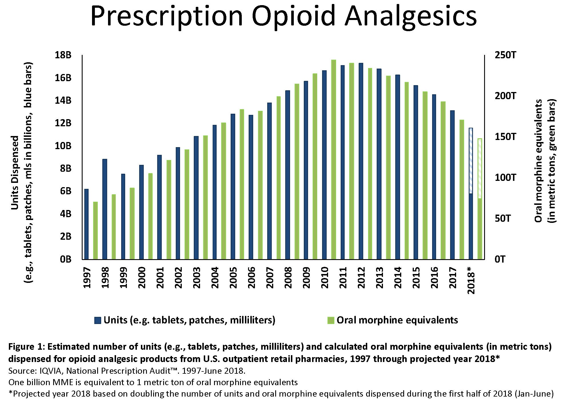 Graph showing trends in dispensing of opioid analgesics in retail settings: Estimated number of units (e.g., tablets, patches, milliliters) and calculated oral morphine equivalents (in metric tons) dispensed for opioid analgesic products from U.S. retail pharmacies, 1997 through projected year 2018. Source: IQViA, Natinoal Prescription Audit, 1997-June 2018. The data displayed in this chart indicate that dispensing reached a peak in 2010 and has declined each year since then. The chart data is also summarized in the statement above.