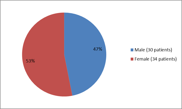 Pie chart summarizing how many males and females were in the clinical trials. In total, 30 males (47%) and  34 females (53%) participated in the clinical trials.