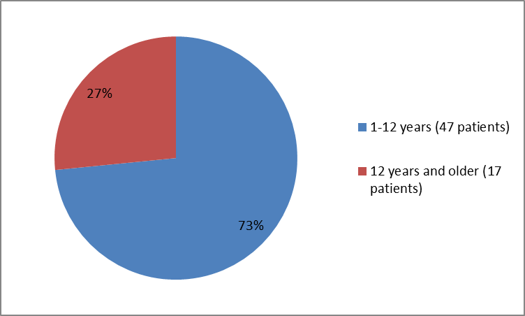 Pie charts summarizing how many individuals of certain age groups were in the clinical trials. In total, 47 patients  were younger than 12 years (73%), and  17 patients were  12 years and older (27 %)