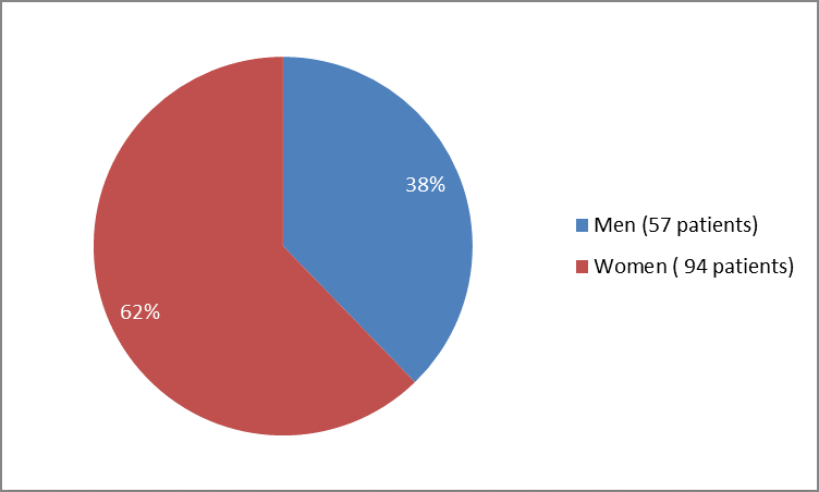 Pie chart summarizing how many men and women were in the clinical trials. In total, 57 men (38%) and  94 women (62%) participated in the clinical trials.