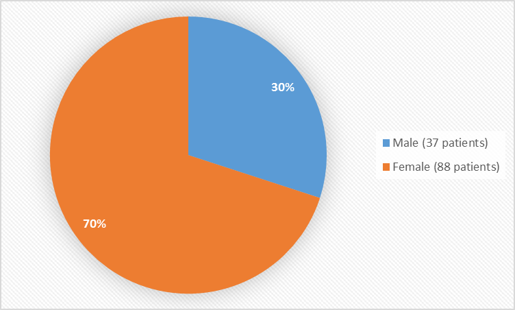 Pie chart summarizing how many males and females were in the clinical trial. In total, 37 males (30%) and 88 (70%) females participated in the clinical trials.