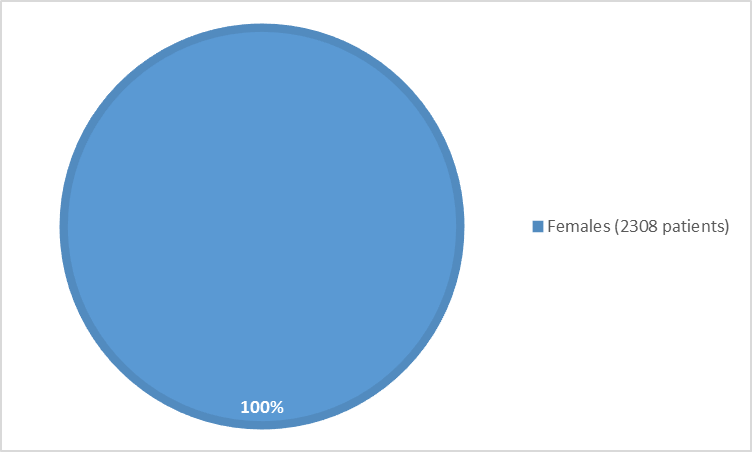 Pie chart summarizing how many females were in the clinical trials. In total, 2308 (100%) women participated in the clinical trials.