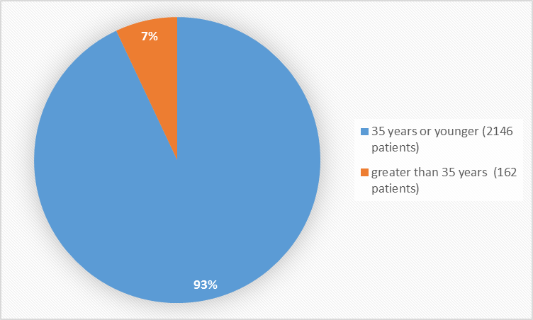 Pie charts summarizing how many individuals of certain age groups were enrolled in the clinical trials. In total, 2146 patients (93%) were 35 years old and younger, and 162 patients (7%) were older than 35 years.