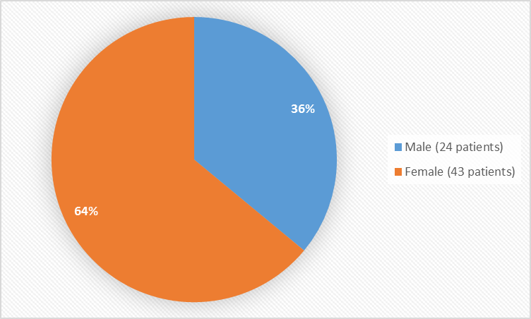 Pie chart summarizing how many males and females were in the clinical trials. In total, 24 males (36%) and 43 females (64%) participated in the clinical trial.
