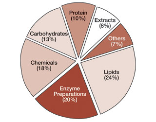 Pie chart indicating general classes of substances described by GRAS notices received through November 2005