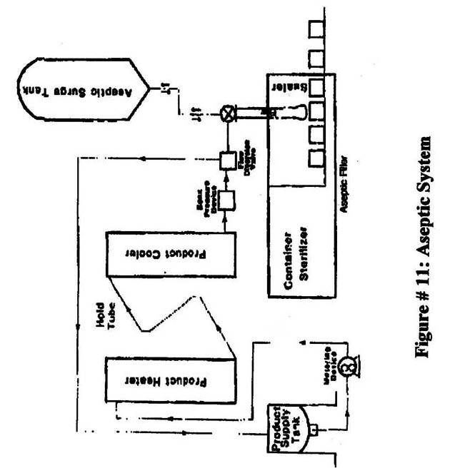 Aseptic Processing And Packaging For The Food Industry Fda