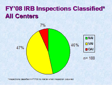 FY08 IRB Inspections Classified - All Centers
