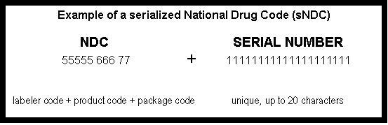 The figure shows an example of the serialized National Drug Code or sNDC using a 10-character NDC. The figure demonstrates that the sNDC is composed of the NDC of a specific drug product (which consists of a five-character labeler code, a three-character product code and a two-character package code) combined with a unique serial number of up to 20 characters.