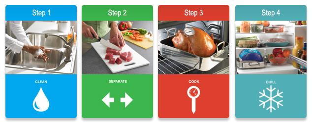 Manipulación segura de los alimentos: Lo que usted debe saber