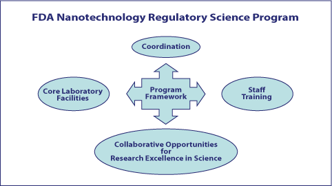 FDA's framework for nanotechnology regulatory science research efforts includes core laboratory facilities, staff training, and CORES (Collaborative Opportunities for Reseaarch Excellence in Science).