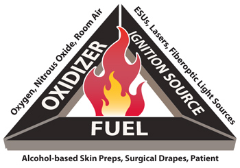 FDA and Partners Working to Stop Surgical Fires - (JPG)