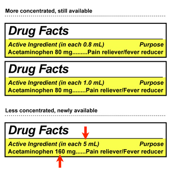 Know Concentration Before Giving Acetaminophen to Infants - (JPG)
