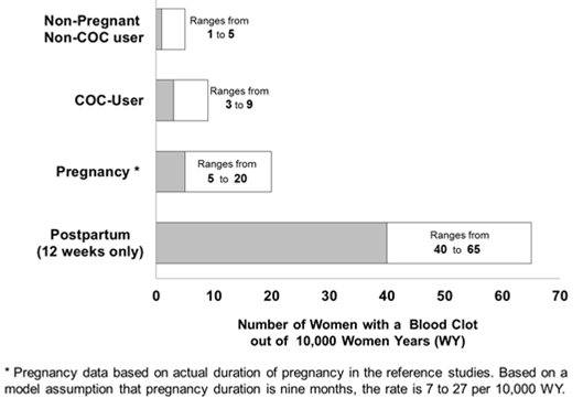 Figure 1 shows the risk of developing a blood clot for women who are not pregnant and do not use birth control pills;  who use birth control pills;  and for women in the postpartum period