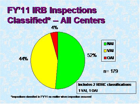 FY 11  IRB Inspections Classified - All Centers. Link below provides description