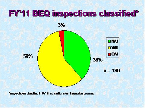 FY 11 BEQ inspections classified. Text description of graph below