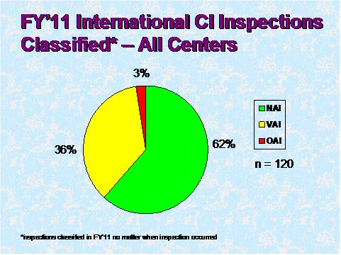 FY 11 International CI inspections classified. Text description of graph below.