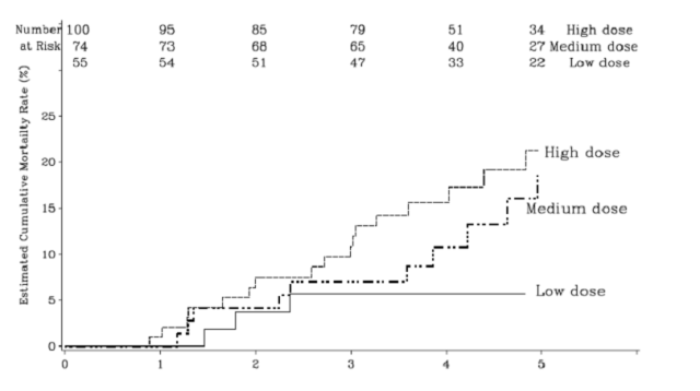 Kaplan-Meier plot of mortality in the pediatric clinical trial as a function of Revatio dose.