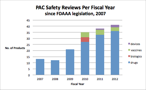 bar chart detailing the number of drugs, biologics, vaccines, and medical devices reviewed for safety by the Pediatric Advisory Committee, 2007 through 2012