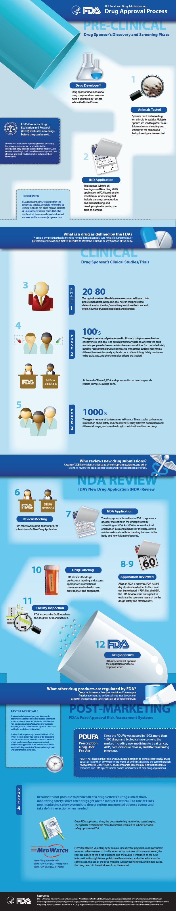 Image of the Drug Approval Process Infographic (Vertical Format)