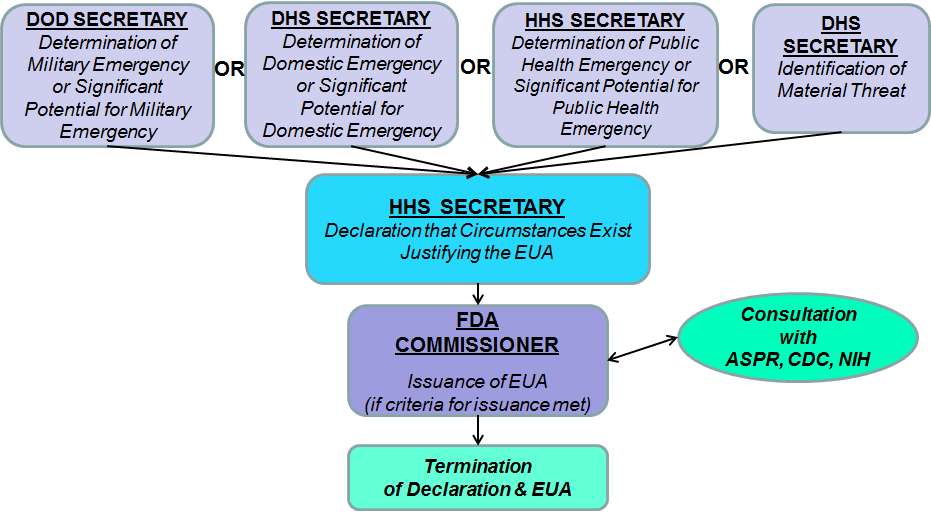 Flow chart providing a summary of the process for Emergency Use Authorization (EUA)