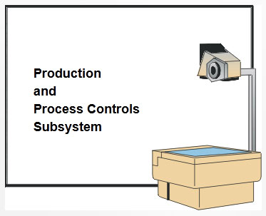 Production and Process Controls Subsystem