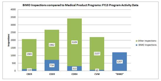 Figure 2 compares the total number of BIMO and non-BIMO inspections done for CBER, CDER, CDRH and CVM in FY2013, and shows that the number of BIMO inspections conducted annually is comparable to the other programs.