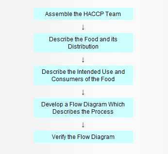 HACCP Principles & Application Guidelines | FDA