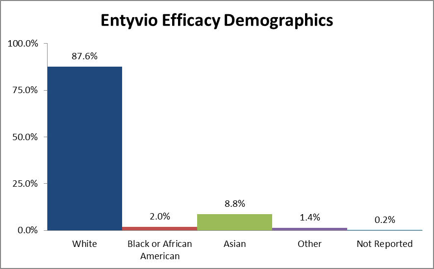 Pie chart summarizing the percentage of patients by race in the clinical trials. In total, 1304 Whites (86%), 77 Black or African Americans  (5%), and 129 Others (9%) participated in the clinical trials.