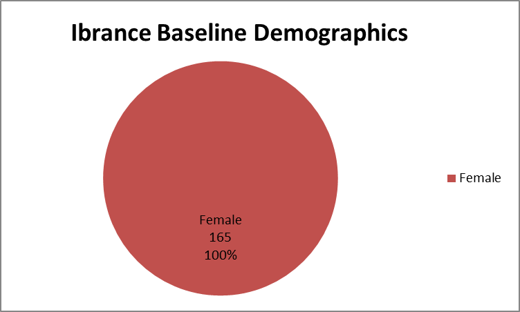 Pie chart summarizing how many men and women were enrolled in the clinical trials used to evaluate efficacy of the drug IBRANCE.  In total, 0 men (0%) and 165 women (100%) participated in the clinical trials used to evaluate efficacy of the drug IBRANCE.