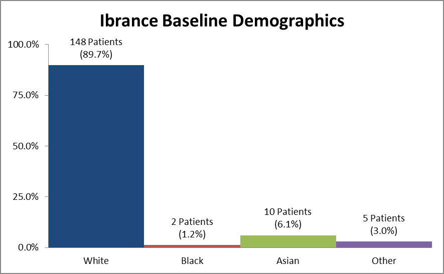 Bar chart summarizing the percentage of patients by race enrolled in the clinical trials used to evaluate efficacy of the drug IBRANCE. In total, 148 White (89.7%), 2 Black (1.2%), 10 Asian (6.1%), and 5 identified as Other (3.0%), participated in the clinical trials used to evaluate efficacy of the drug IBRANCE.