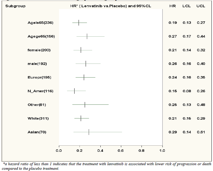 Extracted from Statistical Review, Figure 4.1. A hazard ratio of less than 1 indicates that the treatment with lenvatinib is associated with lower risk of progression or death compared to the placebo treatment.