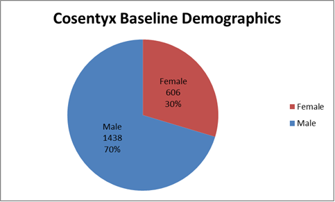 How many men and women were enrolled in the clinical trials used to evaluate efficacy of the drug COSENTYX.  In total, 1438 men (70%) and 606 women (30%) participated in the clinical trials used evaluate efficacy of the drug COSENTYX.
