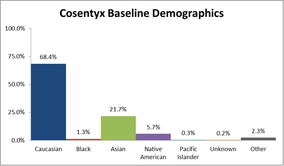 The percentage of patients by race enrolled in the clinical trials used to evaluate efficacy of the drug COSENTYX. In total, 1397 Caucasian (68.4%), 27 Black (1.3%), 443 Asian (21.7%), 117 Native American (5.7%), 7 Pacific Islander (0.3%), 5 where race data was missing (0.2%), and 47 patients who identified as other (2.3%) participated in the clinical trials used to evaluate efficacy of the drug COSENTYX.