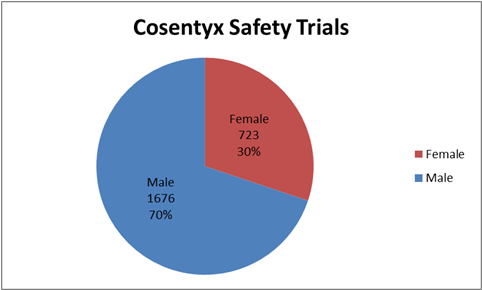 How many men and women were enrolled in the clinical trials used to evaluate safety of the drug COSENTYX.  In total, 1676 men (70%) and 723 women (30%) participated in the clinical trials used to evaluate safety of the drug COSENTYX.