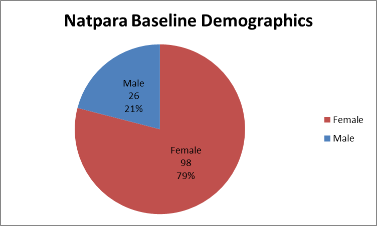 Pie chart summarizing how many men and women were enrolled in the clinical trials used to evaluate efficacy of the drug NATPARA.  In total, 26 men (21%) and 98 (79%) women participated in the clinical trials used to evaluate efficacy of the drug NATPARA.