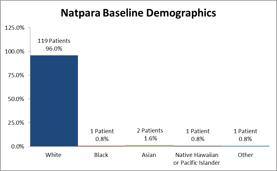 Bar chart summarizing the percentage of patients by race enrolled in the clinical trials used to evaluate efficacy of the drug NATPARA. In total, 119 Whites (96.0%), 1 Black (0.8%), 2 Asian (1.6%), 1 Native Hawaiian or Other Pacific Islander (0.8%), and 1 patients identifying as Other (0.8%) participated in the clinical trials used to evaluate efficacy of the drug NATPARA.