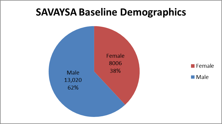 Men and women were enrolled in the clinical trials used to evaluate efficacy of the drug SAYVAYSA.  In total, 13020 men (62%) and 8006 women (38%) participated in the clinical trials used to evaluate efficacy of the drug SAYVAYSA